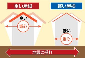 地震時の重い屋根と軽い屋根の家屋の揺れ