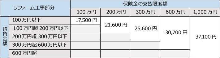 JIOリフォームかし保険料金表