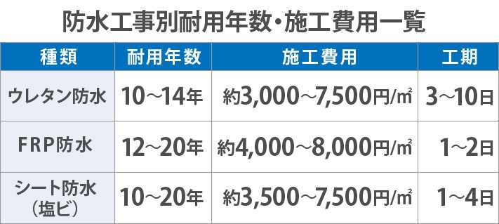 防水工事別耐用年数・施工費用一覧